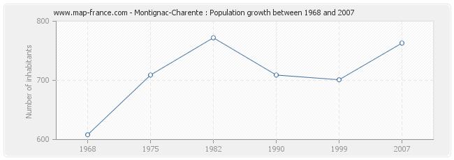 Population Montignac-Charente
