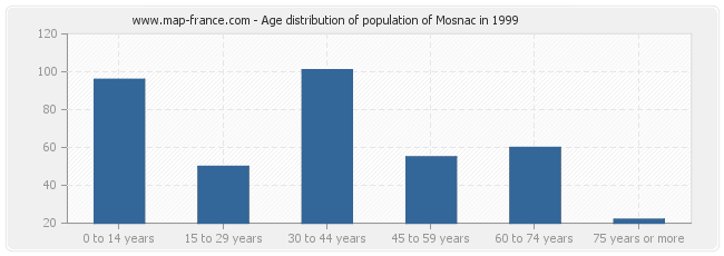 Age distribution of population of Mosnac in 1999