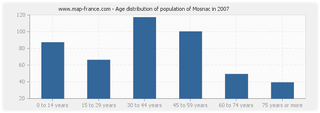 Age distribution of population of Mosnac in 2007