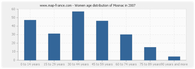 Women age distribution of Mosnac in 2007