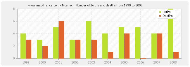 Mosnac : Number of births and deaths from 1999 to 2008