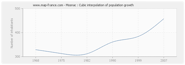Mosnac : Cubic interpolation of population growth