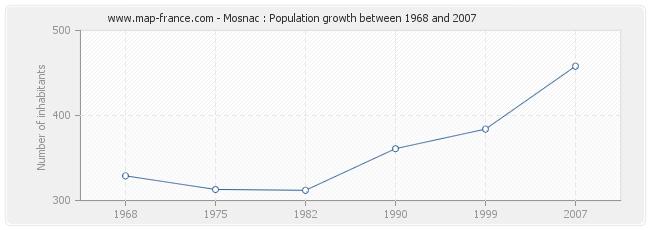 Population Mosnac