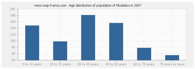 Age distribution of population of Moulidars in 2007