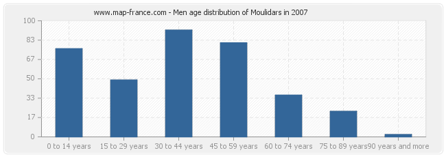 Men age distribution of Moulidars in 2007