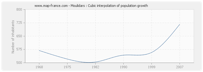 Moulidars : Cubic interpolation of population growth