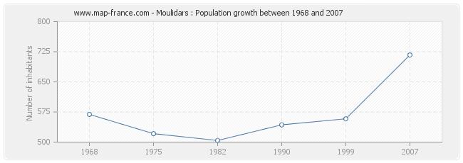 Population Moulidars