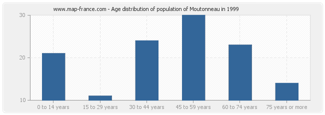 Age distribution of population of Moutonneau in 1999