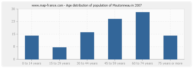 Age distribution of population of Moutonneau in 2007