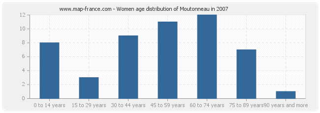 Women age distribution of Moutonneau in 2007