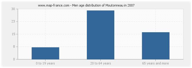 Men age distribution of Moutonneau in 2007