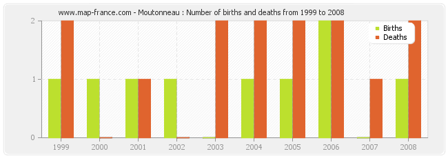 Moutonneau : Number of births and deaths from 1999 to 2008