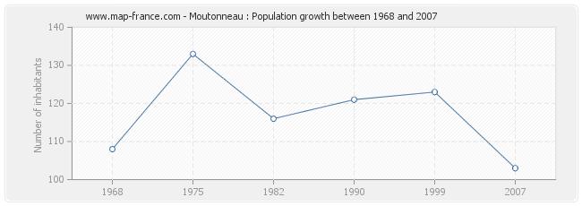 Population Moutonneau