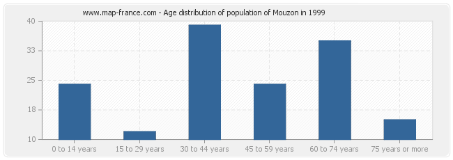 Age distribution of population of Mouzon in 1999