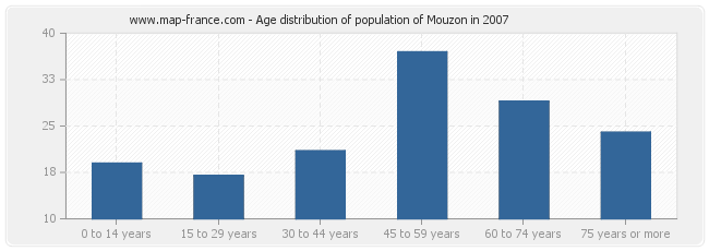 Age distribution of population of Mouzon in 2007