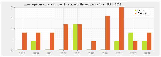 Mouzon : Number of births and deaths from 1999 to 2008