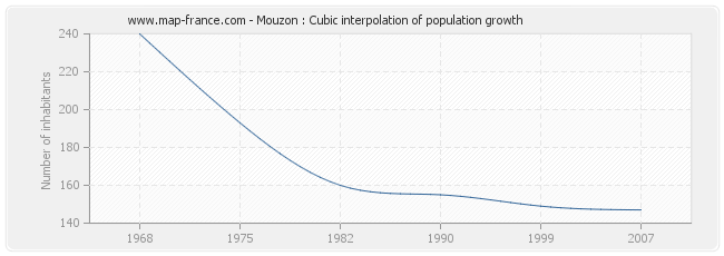 Mouzon : Cubic interpolation of population growth