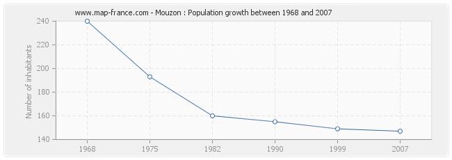 Population Mouzon
