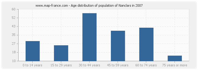 Age distribution of population of Nanclars in 2007