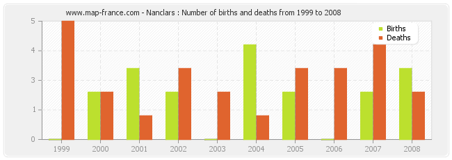 Nanclars : Number of births and deaths from 1999 to 2008