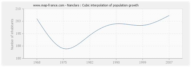 Nanclars : Cubic interpolation of population growth