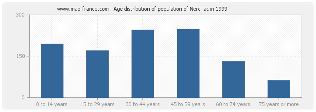 Age distribution of population of Nercillac in 1999