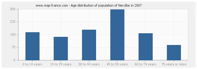 Age distribution of population of Nercillac in 2007