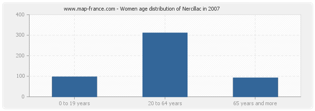 Women age distribution of Nercillac in 2007