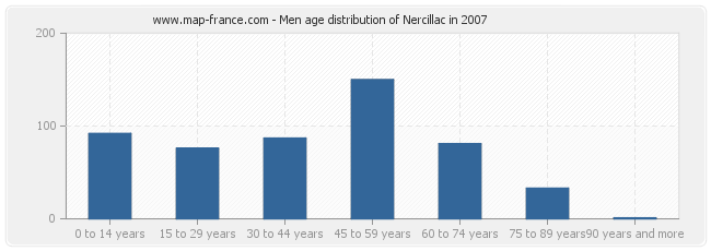 Men age distribution of Nercillac in 2007