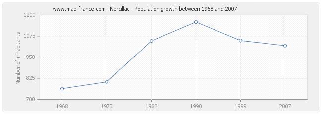 Population Nercillac