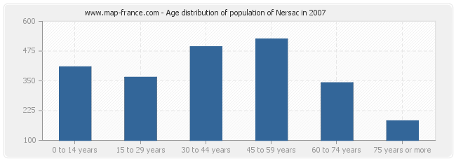 Age distribution of population of Nersac in 2007