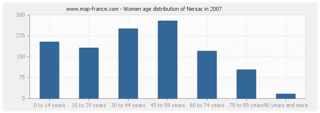 Women age distribution of Nersac in 2007