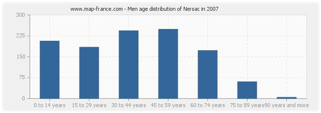 Men age distribution of Nersac in 2007