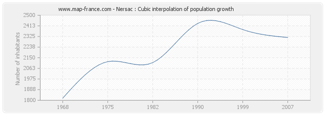 Nersac : Cubic interpolation of population growth