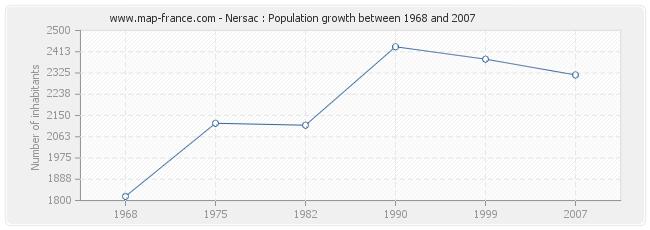 Population Nersac