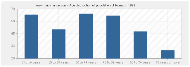 Age distribution of population of Nonac in 1999