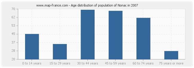Age distribution of population of Nonac in 2007