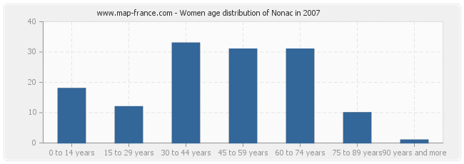 Women age distribution of Nonac in 2007