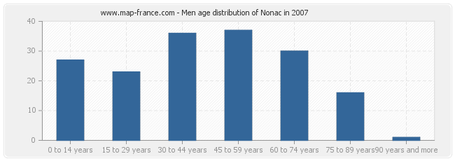 Men age distribution of Nonac in 2007