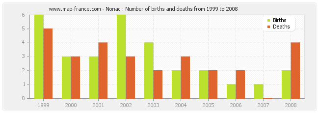 Nonac : Number of births and deaths from 1999 to 2008