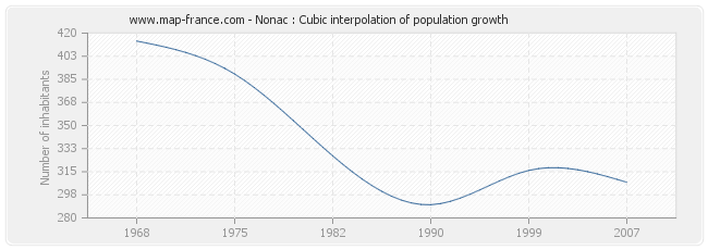 Nonac : Cubic interpolation of population growth