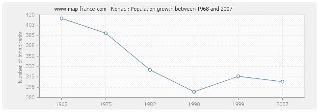 Population Nonac