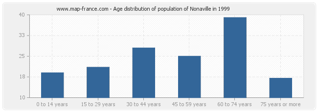 Age distribution of population of Nonaville in 1999