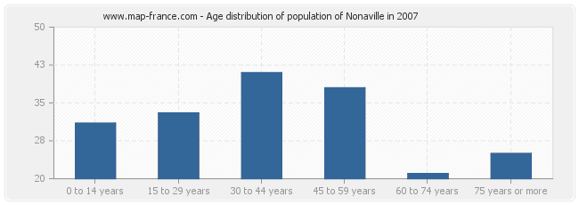 Age distribution of population of Nonaville in 2007