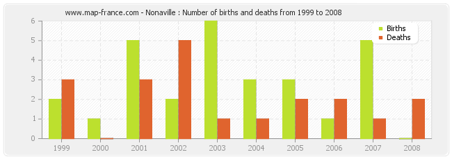 Nonaville : Number of births and deaths from 1999 to 2008