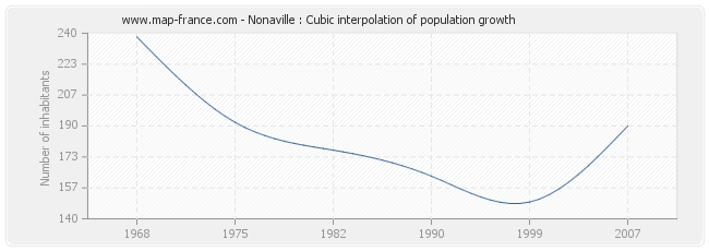 Nonaville : Cubic interpolation of population growth