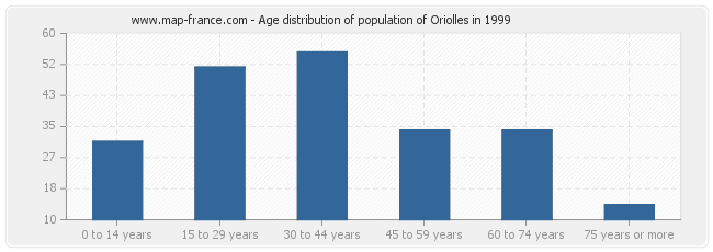 Age distribution of population of Oriolles in 1999