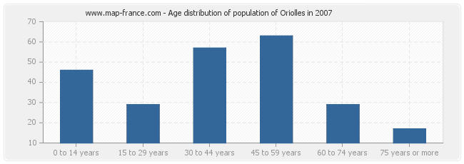 Age distribution of population of Oriolles in 2007