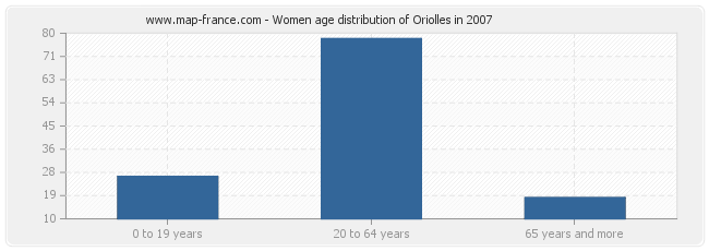 Women age distribution of Oriolles in 2007