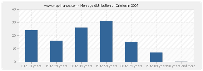 Men age distribution of Oriolles in 2007